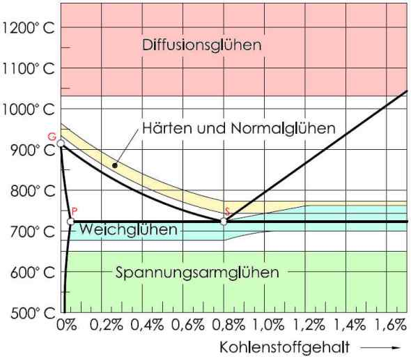 Normalglühen temperatur
